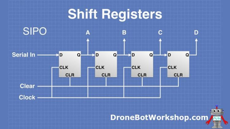 SIPO Shift Register Operation