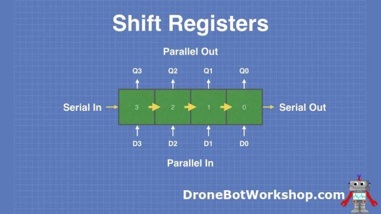 Shift Register Types