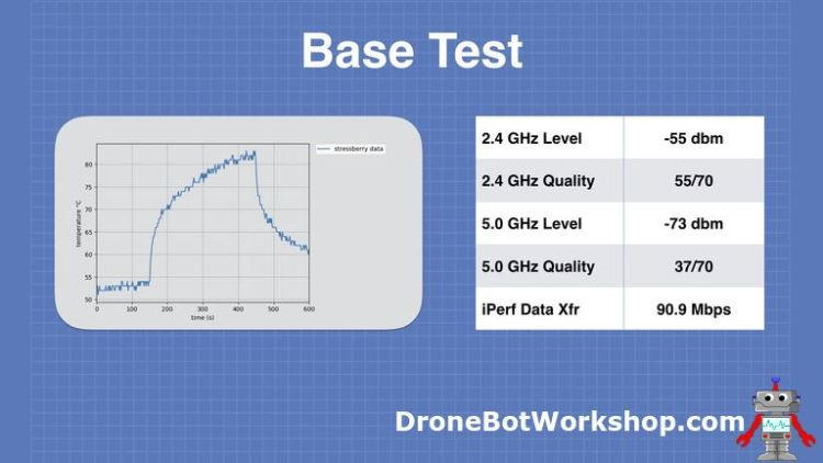 Base Test Results