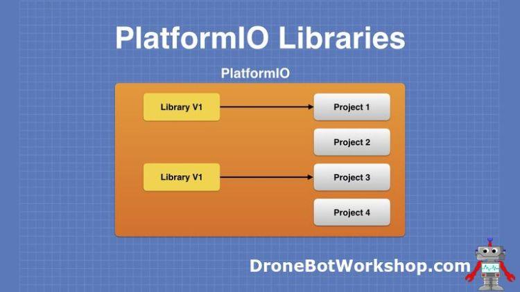 PlatformIO Library V1