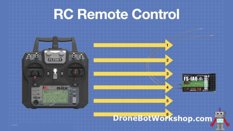 RC Control Channels
