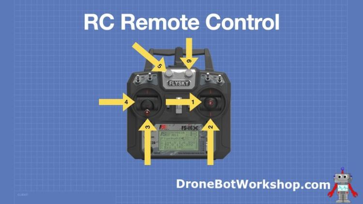 RC Control Channels Mapping