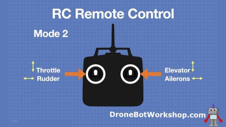 RC Transmitter Mode 2