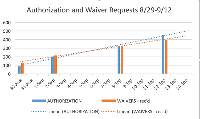 chart showing requests for waivers and authorizations