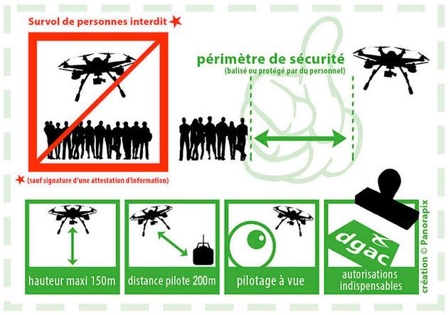Legislation pour le pilotage de drones