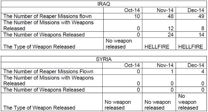 UK MoD FoI release to Drone Wars UK 03-02-2015