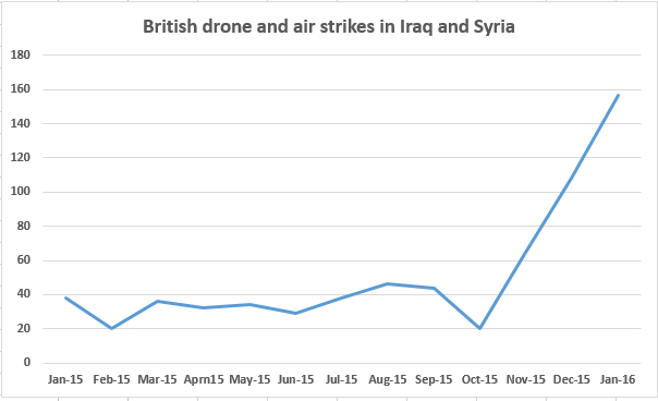 UK strikes (31Jan2016)