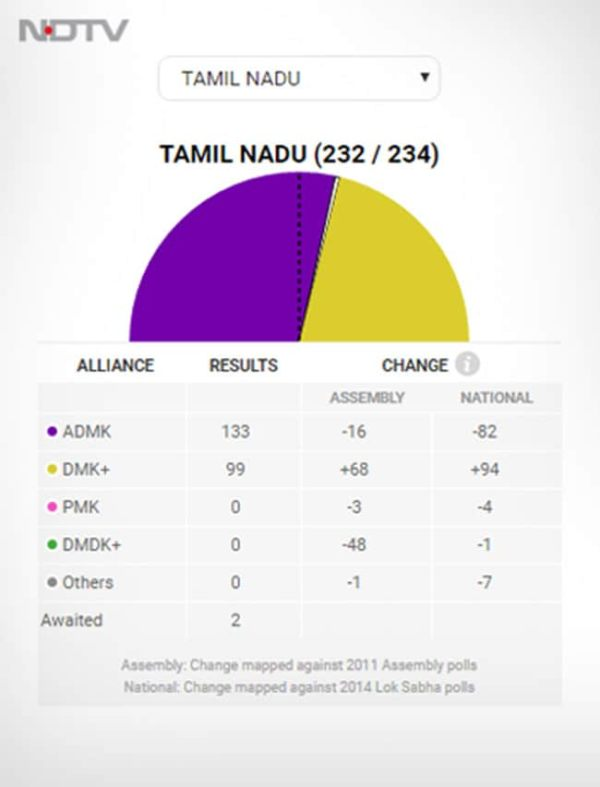 Tamil Nadu, Puducherry Assembly Election Results 2016
