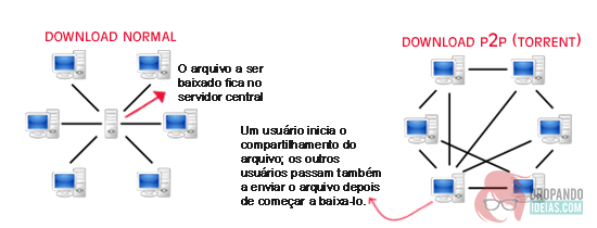 download-normal-vs-download-p2p-dropando-ideias