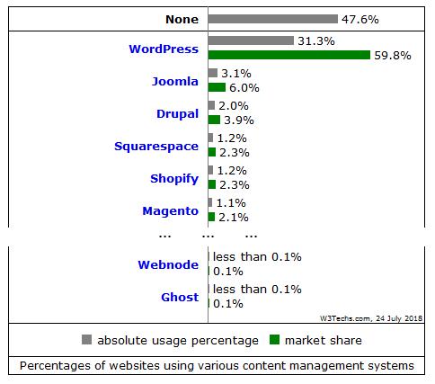 Popularność CMS według W3Techs.org