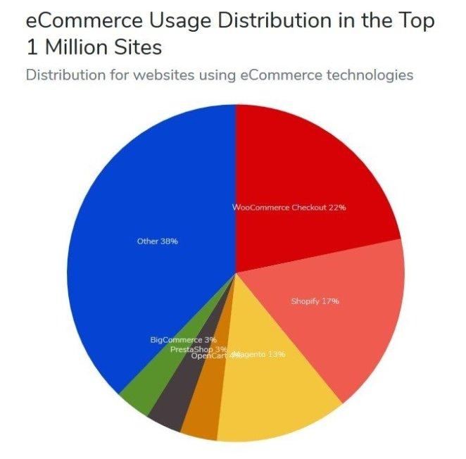 Popularność rozwiązań eCommerce
