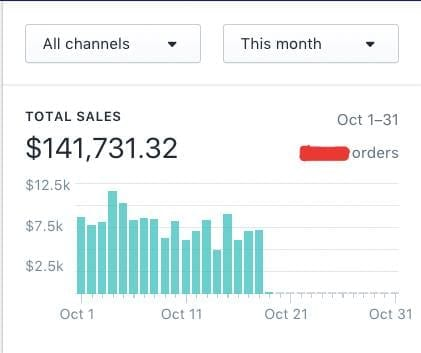 How Sharma Made $140,000 In 18 Days On Shopify