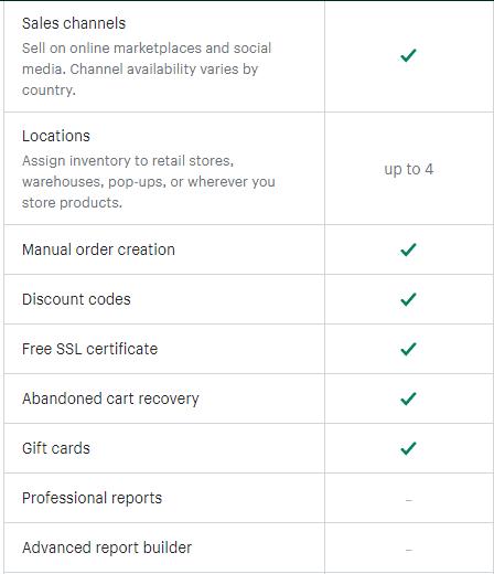 Shopify Basic Plan