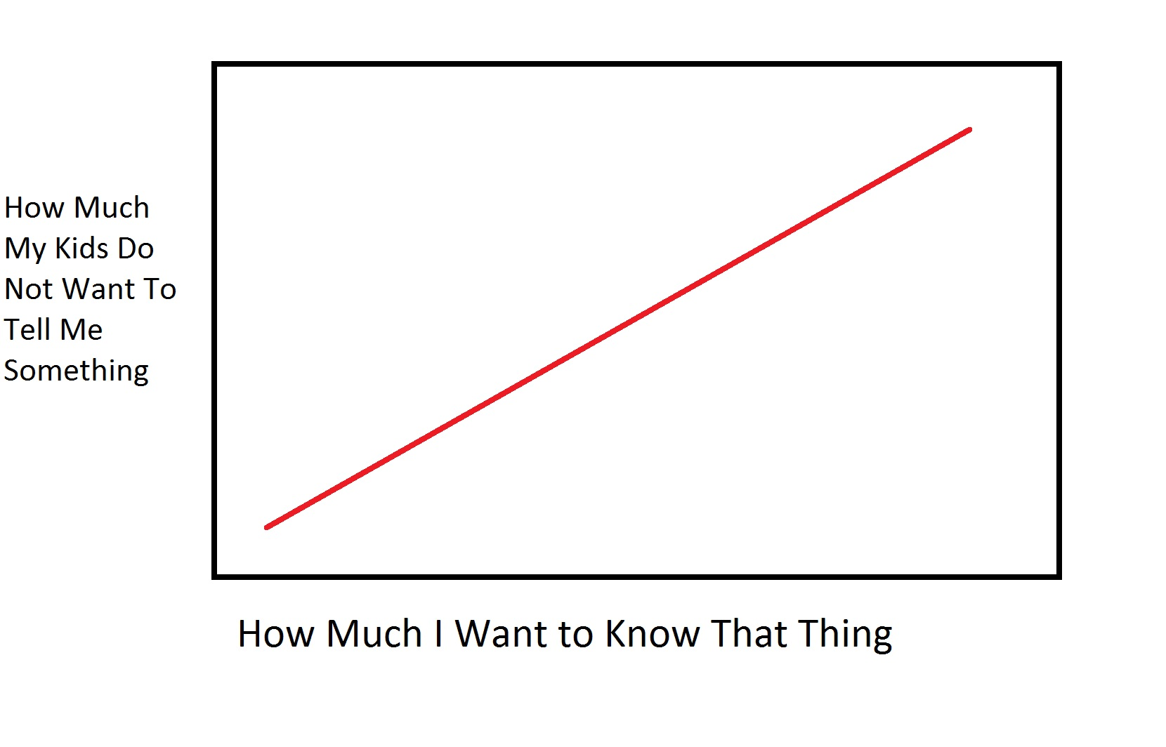 Things I want to Know