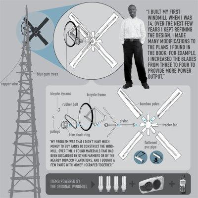 Windmill Story