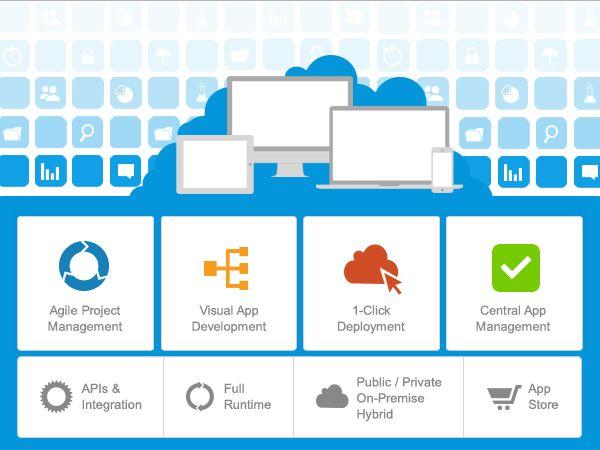 application Platform as a Service