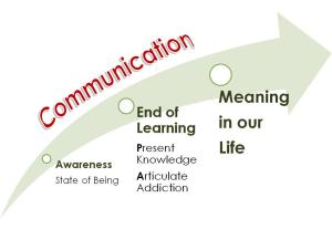 Meaning in Life through Communication Image:  Hill Chiropractic
