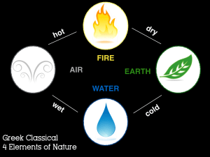 4 Elements - Air, Wind, Fire, Water