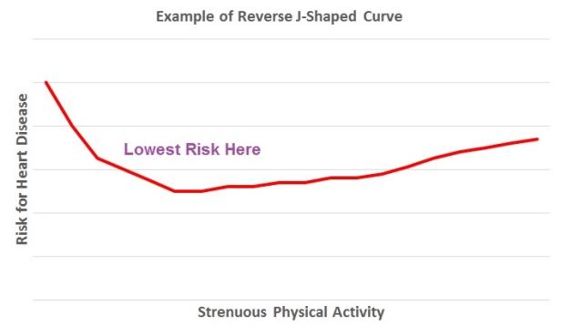 reverse J-shaped