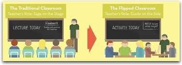 Common Core, Flip Classroom