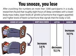 Sleep Deprivation Promotes Overeating, Study Says