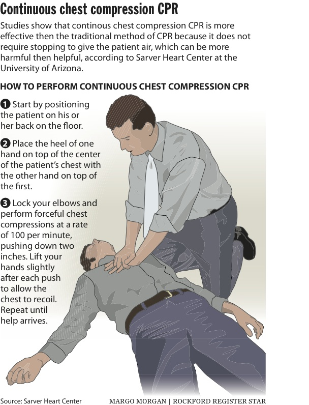 cpr chest only