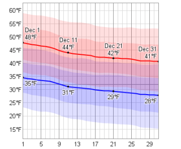 daily_high_and_low_temperature_in_december_temperature_f