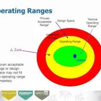 Normal Operating Range (NOR) and Proven Acceptable Range (PAR)