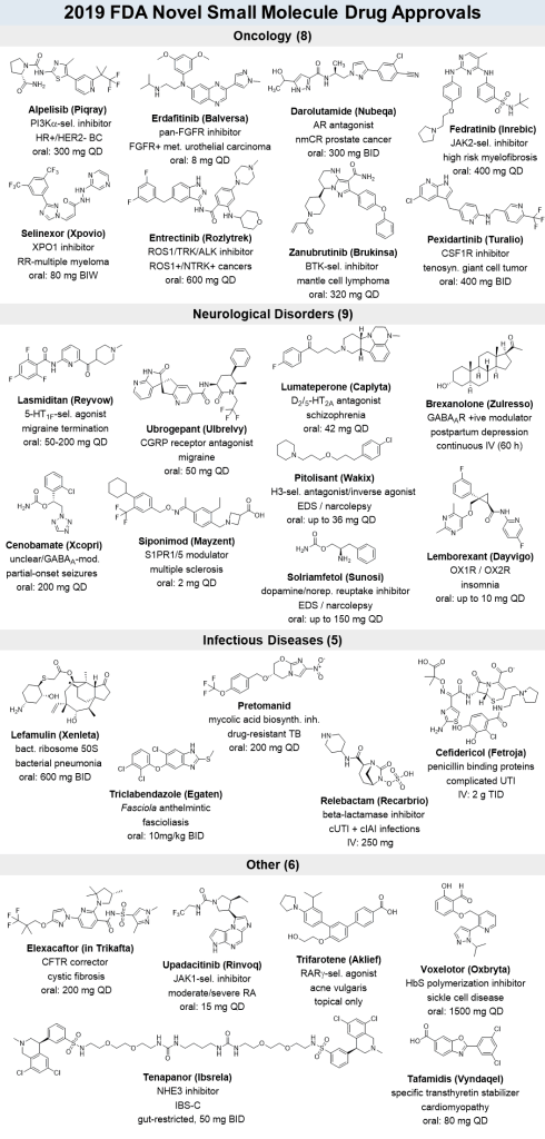 2019 Small Molecule Drug Approvals