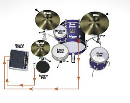 How To Create A Hybrid Electronic-Acoustic Drum Set – DRUM