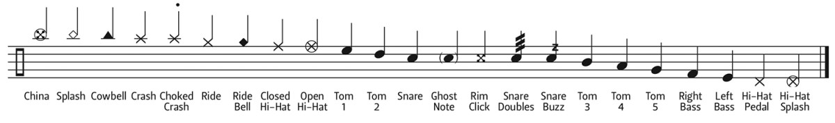 drum notation guide drum magazine