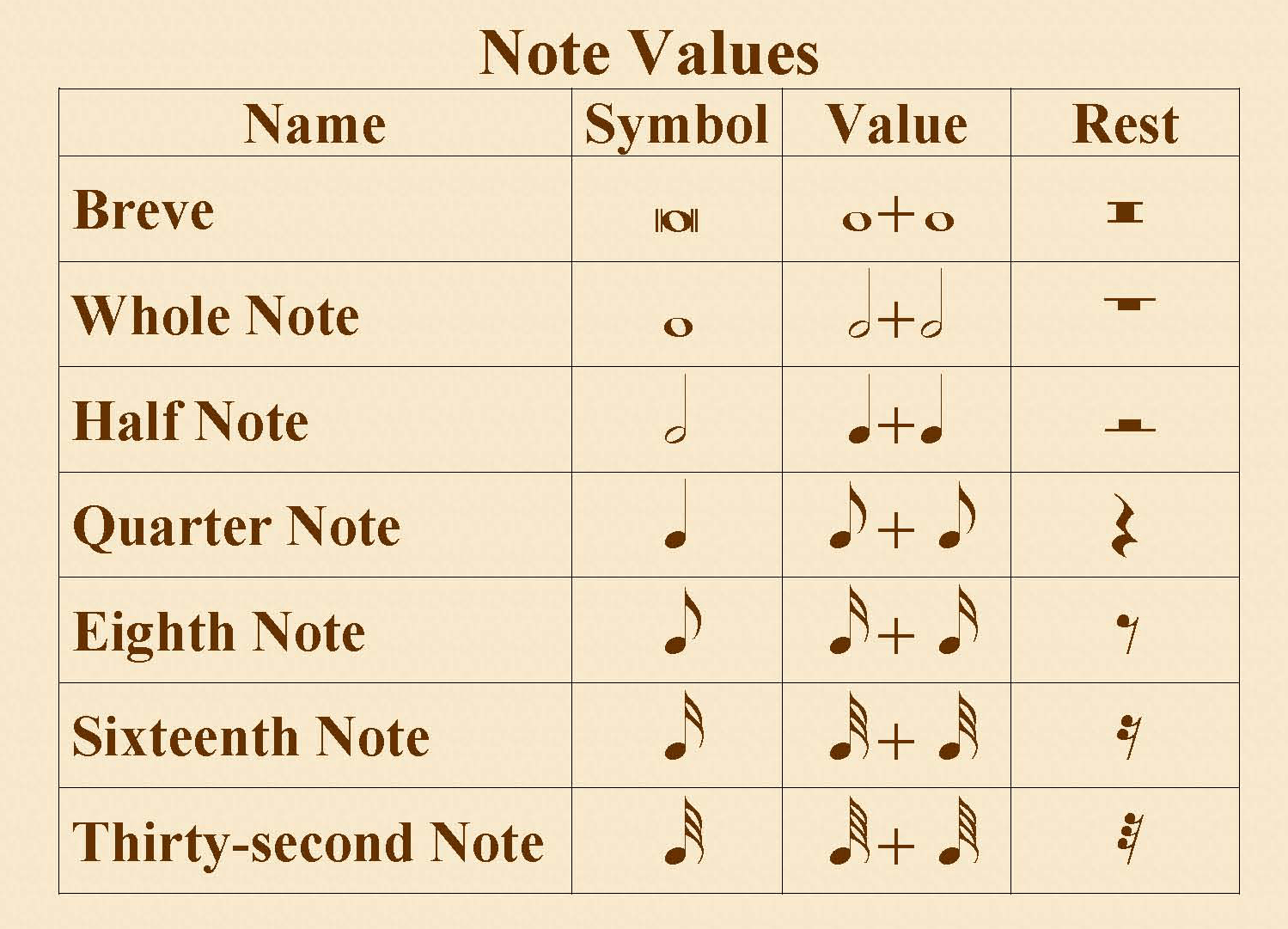 Art Of Writing Drum Notation Lesson Ii