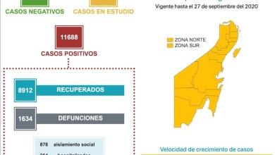 Photo of Quintana Roo registra 85 casos de COVID-19 en un día y 11 defunciones