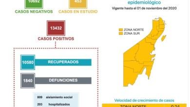 Photo of Quintana Roo registra 55 casos de COVID-19 en un día y una defunción