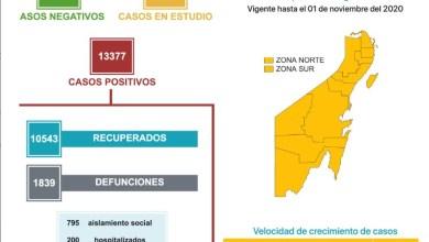 Photo of Quintana Roo registra 30 casos de COVID-19 en un día y cinco defunciones