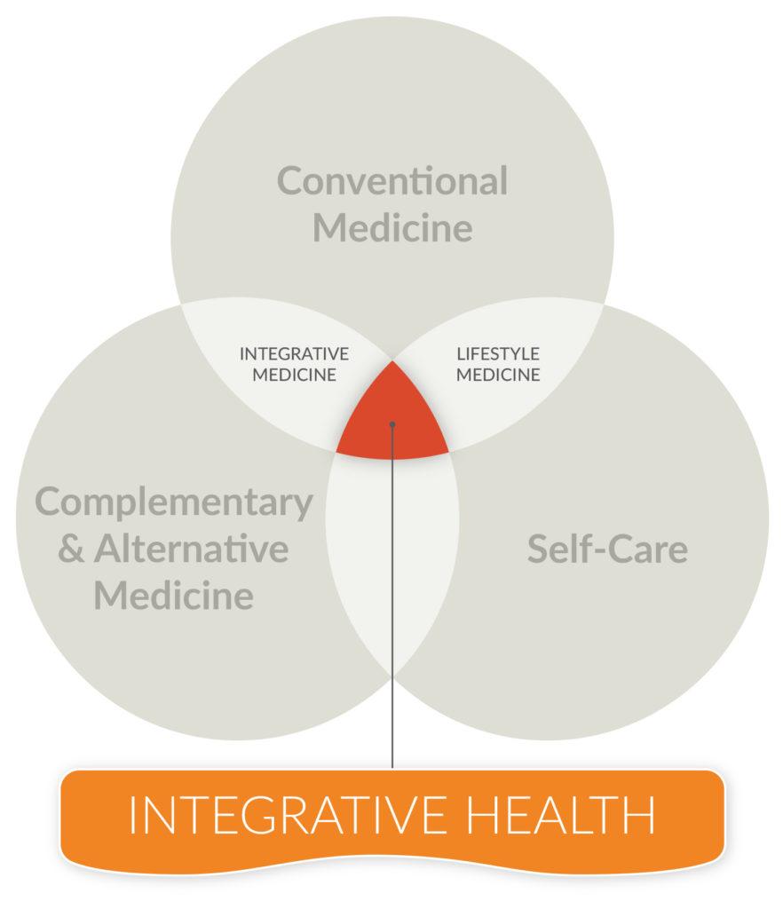 Integrative Health Graphic