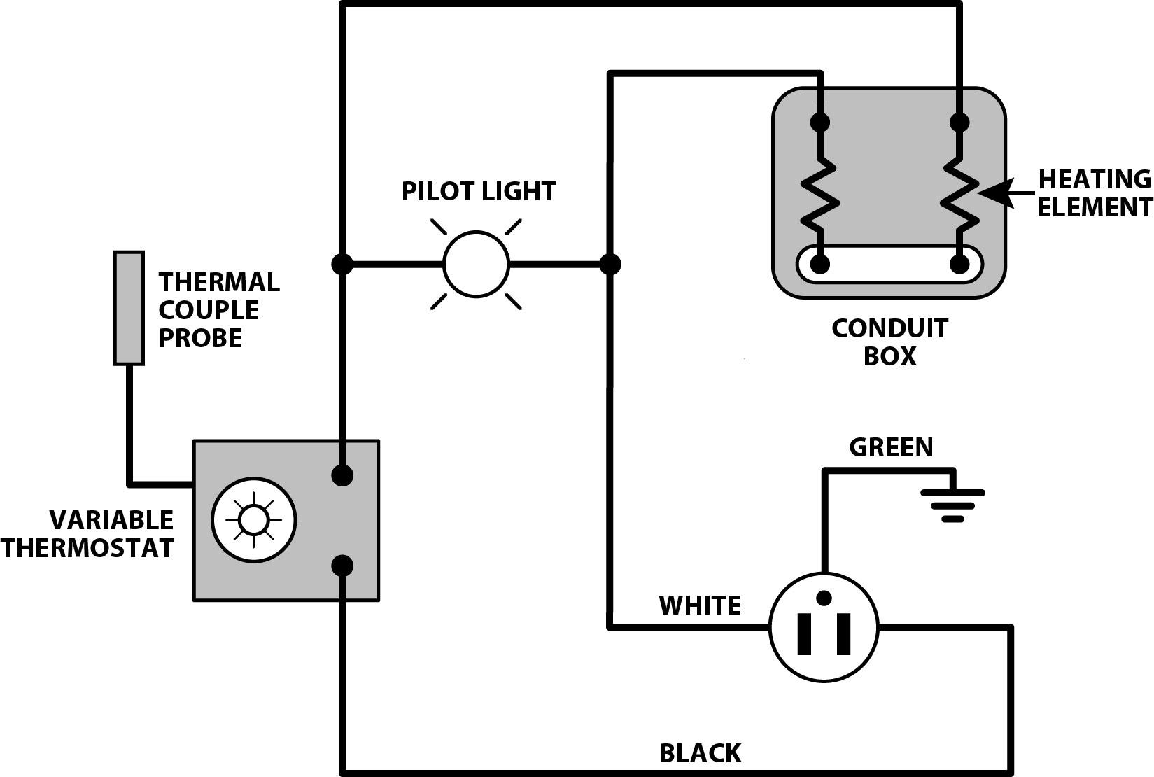 Type 300 Bench Rod Ovens