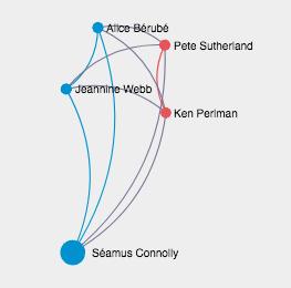 Screenshot of Berube connections