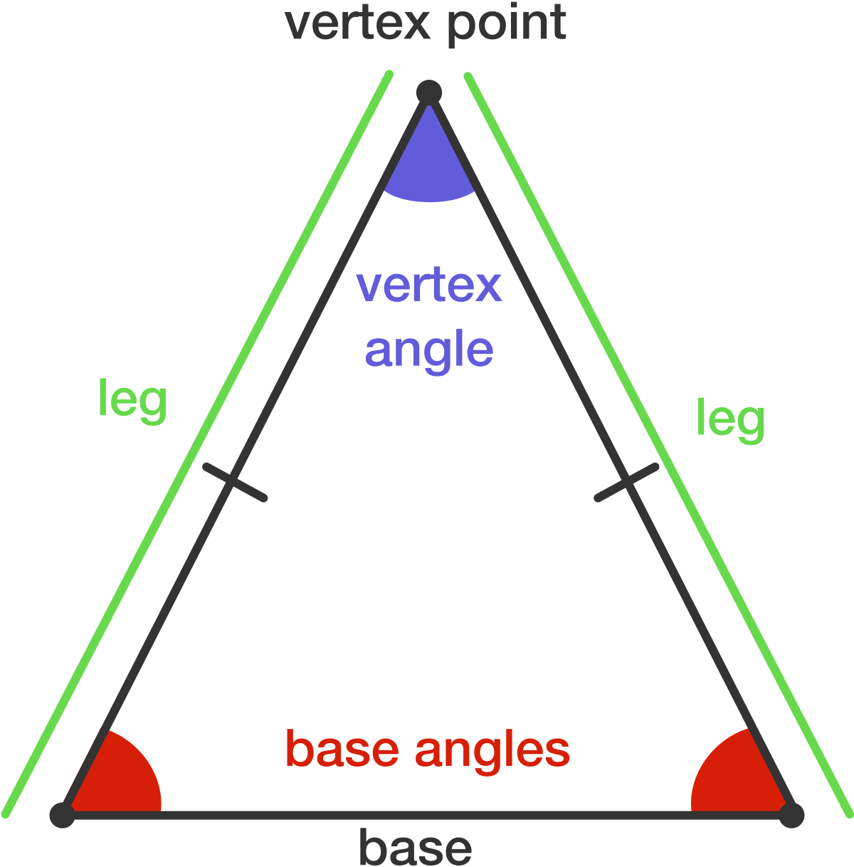 Properties Of Isosceles Triangles
