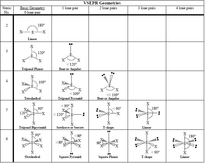 Molecular Shapes And Angles Worksheet