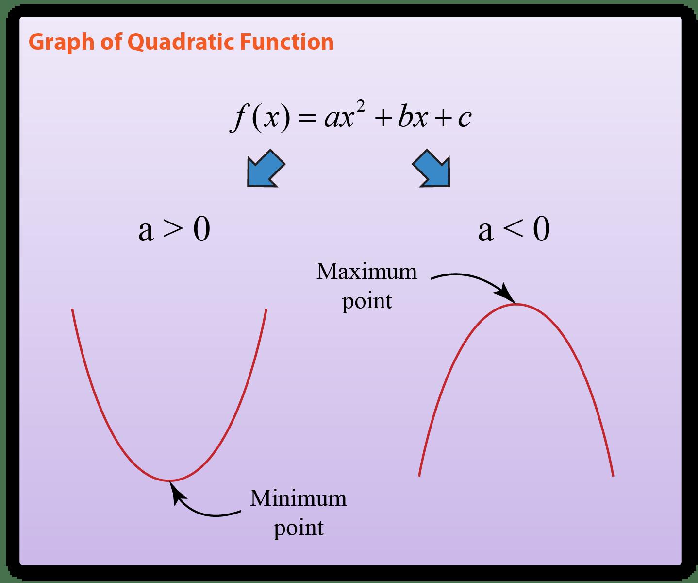 Jee Quadratic Expressions