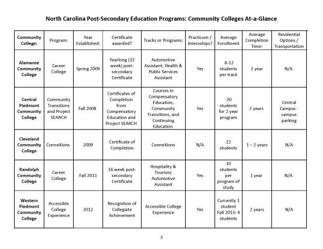 NC Post Secondary Education Programs - 11-29-12_Page_03