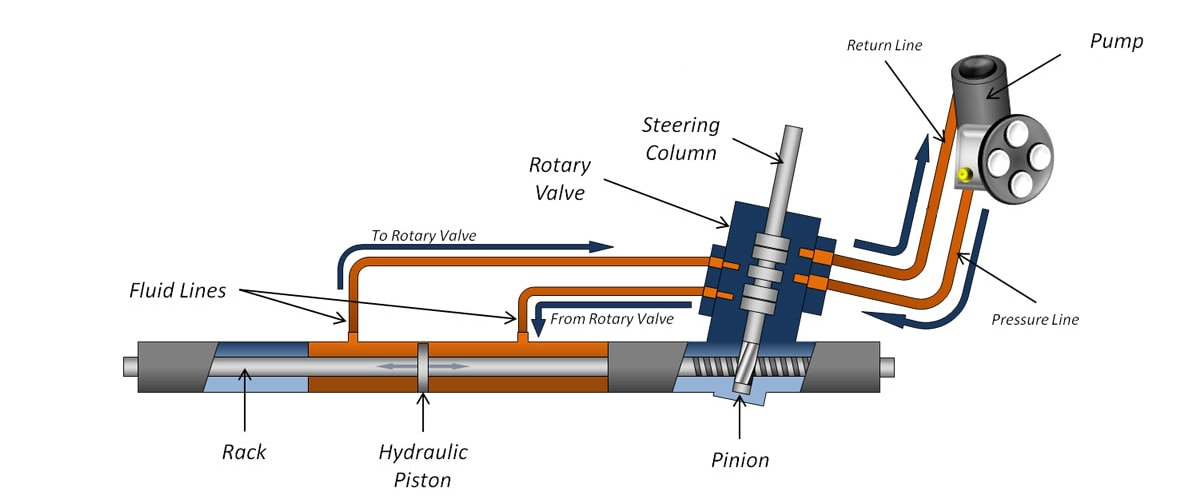 Hydraulic Power Steering: What it is and How it Works