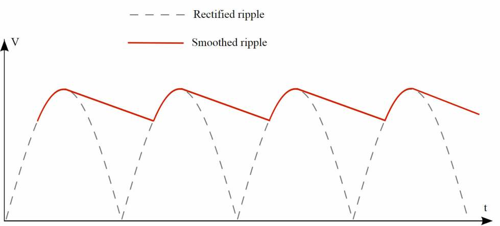 Capacitor makes our rectified current into a smoothed ripple, so that we get a more consistent voltage.