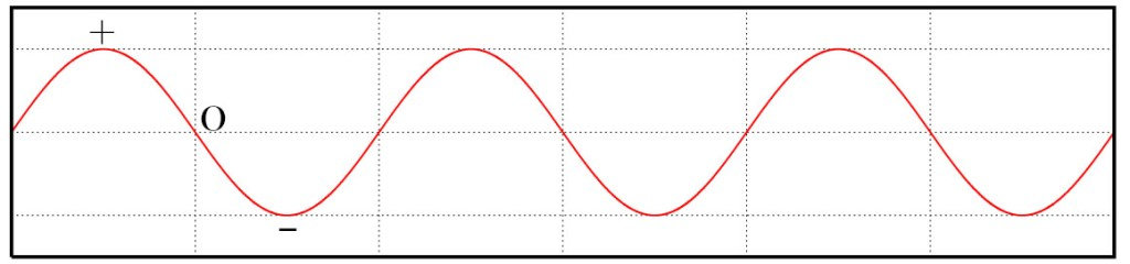 A familiar graph to an engineering student! Car bounces are like sine waves. It oscillates back and forth between positive, zero and negative amplitude. Original image by Omegatron / CC BY-SA 3.0, edited by D S AUTO.