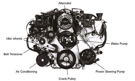 You can always find the power steering pump located close to the engine. Why? Because it runs on the engine belt.
