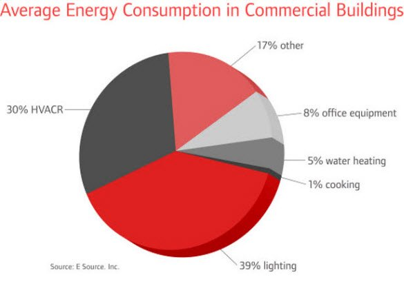 Trends in Commercial HVAC Technology - Dominion Service ...