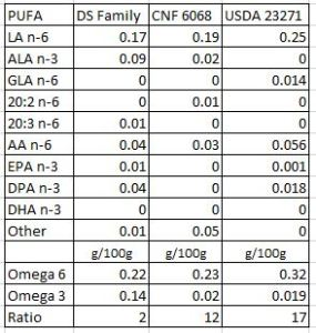 PUFA grassfed vs typical beef