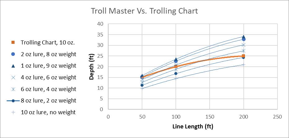 Troll Master, Trolling Chart