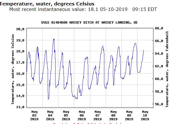 Masseys ditch water temperature chart, long neck, delaware, inland bays, masseys landing
